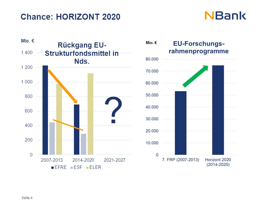Seite 4 Chance: HORIZONT 2020 Mio. €