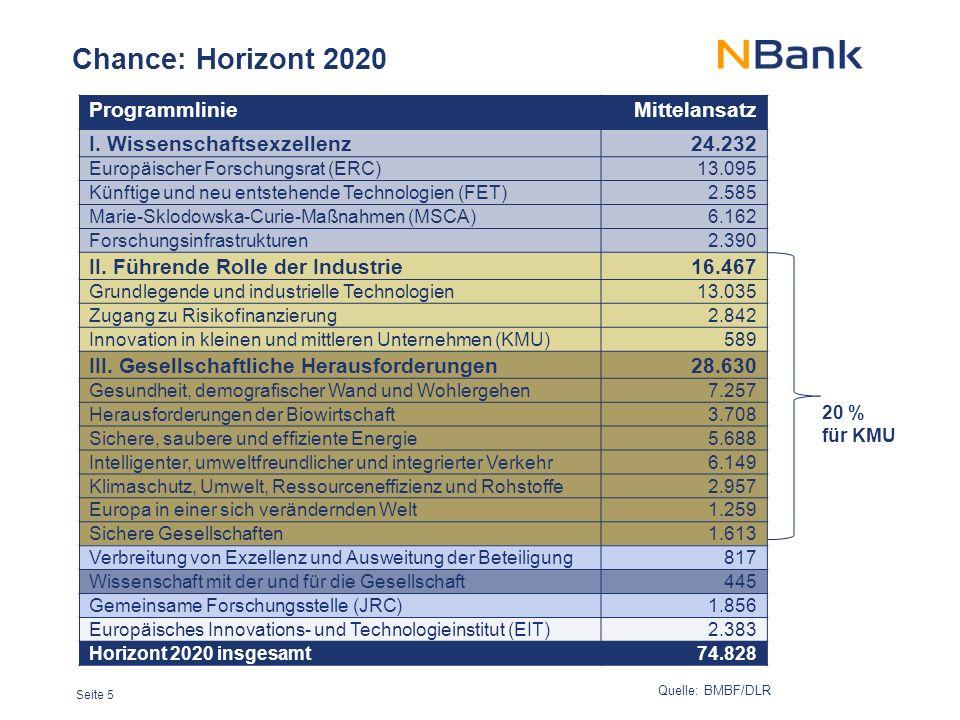 Seite 5 Chance: Horizont 2020 ProgrammlinieMittelansatz I.