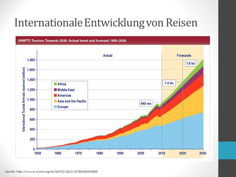 Internationale Entwicklung von Reisen (Quelle: http://www.e-unwto.org/doi/pdf/10.18111/9789284416899