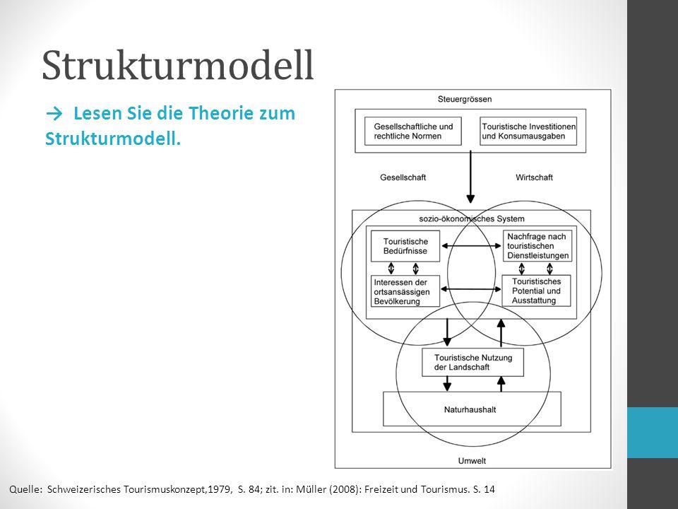Strukturmodell Quelle: Schweizerisches Tourismuskonzept,1979, S.