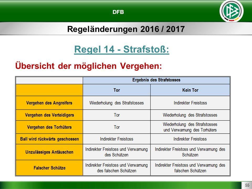 55 DFB Regeländerungen 2016 / 2017 Regel 14 - Strafstoß: Übersicht der möglichen Vergehen: