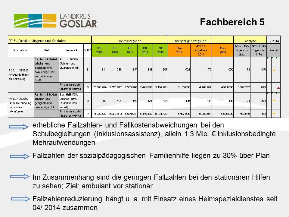 Fachbereich 5 erhebliche Fallzahlen- und Fallkostenabweichungen bei den Schulbegleitungen (Inklusionsassistenz), allein 1,3 Mio.