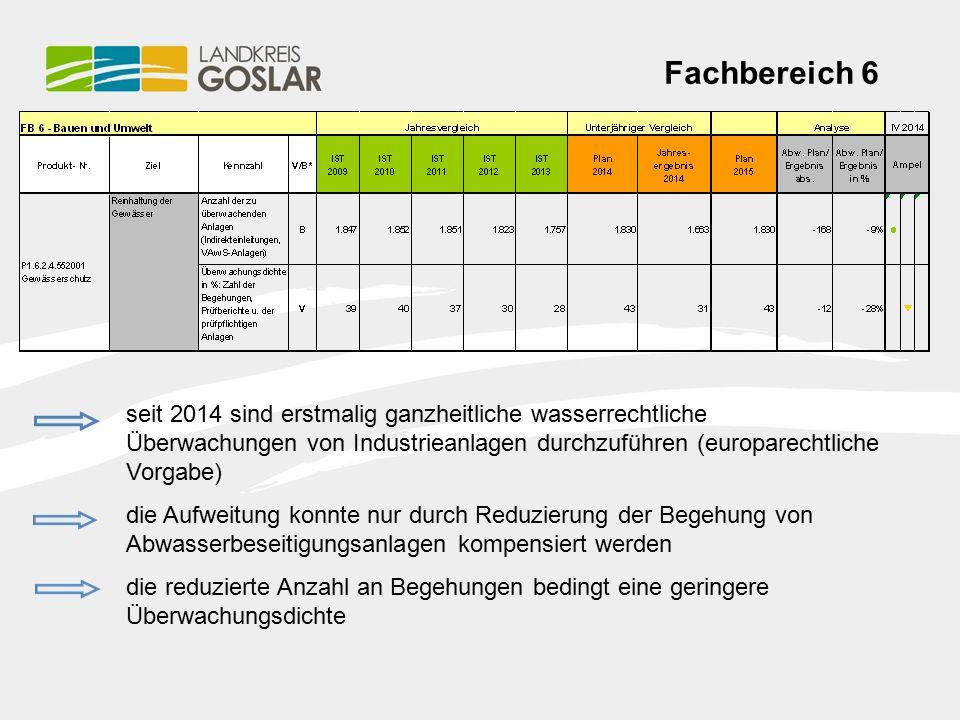 Fachbereich 6 seit 2014 sind erstmalig ganzheitliche wasserrechtliche Überwachungen von Industrieanlagen durchzuführen (europarechtliche Vorgabe) die Aufweitung konnte nur durch Reduzierung der Begehung von Abwasserbeseitigungsanlagen kompensiert werden die reduzierte Anzahl an Begehungen bedingt eine geringere Überwachungsdichte