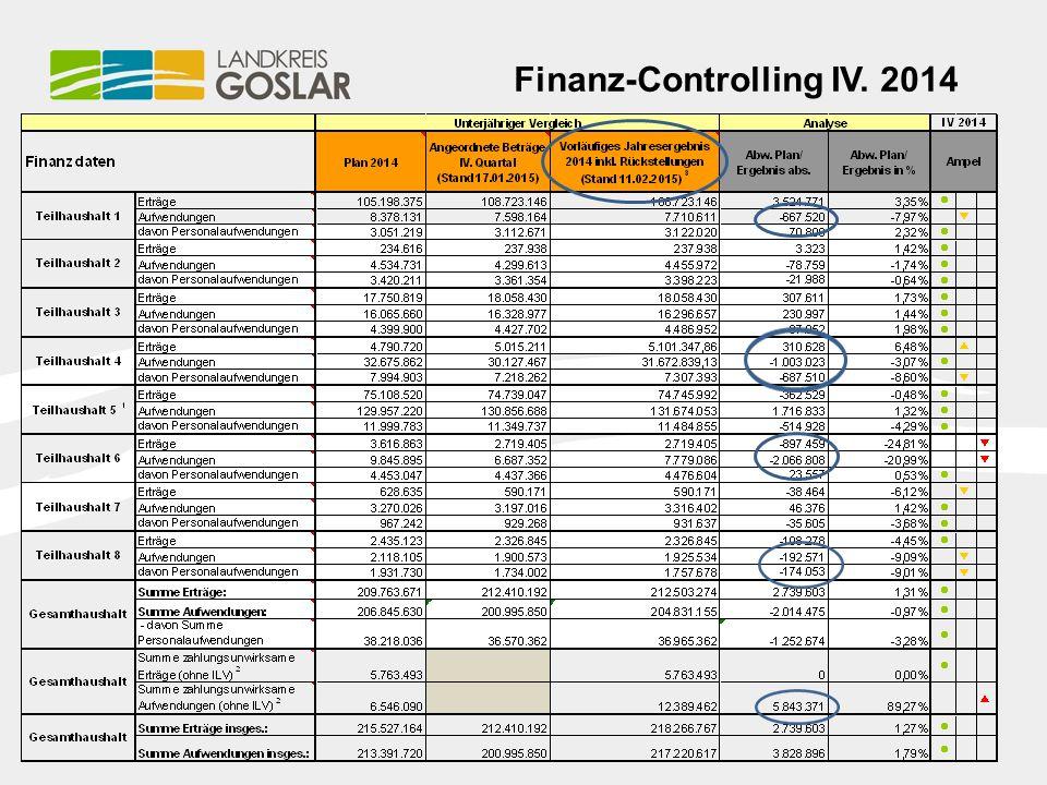 Finanz-Controlling IV. 2014