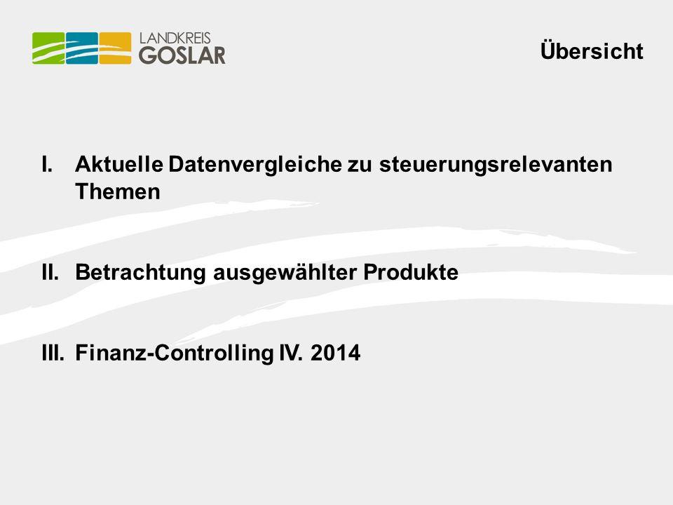 Übersicht I.Aktuelle Datenvergleiche zu steuerungsrelevanten Themen II.Betrachtung ausgewählter Produkte III.Finanz-Controlling IV.