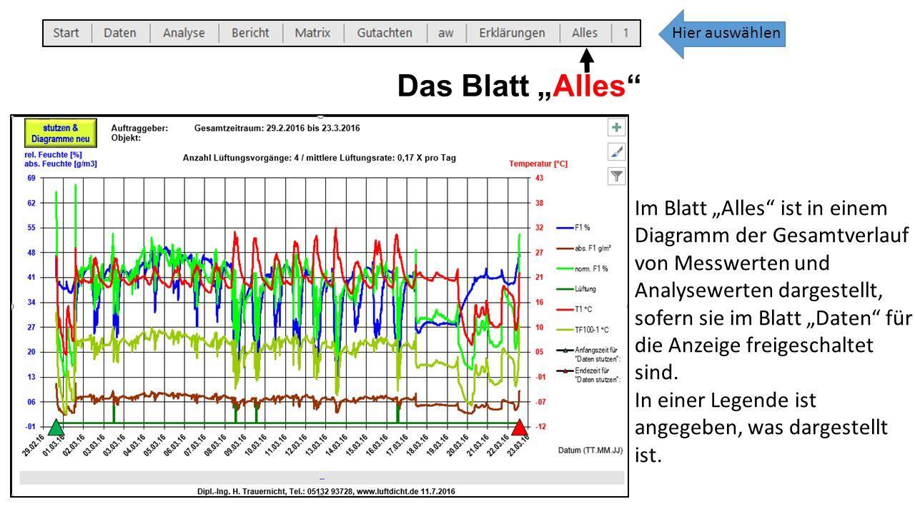 """Das Blatt """"Alles Im Blatt """"Alles ist in einem Diagramm der Gesamtverlauf von Messwerten und Analysewerten dargestellt, sofern sie im Blatt """"Daten für die Anzeige freigeschaltet sind."""