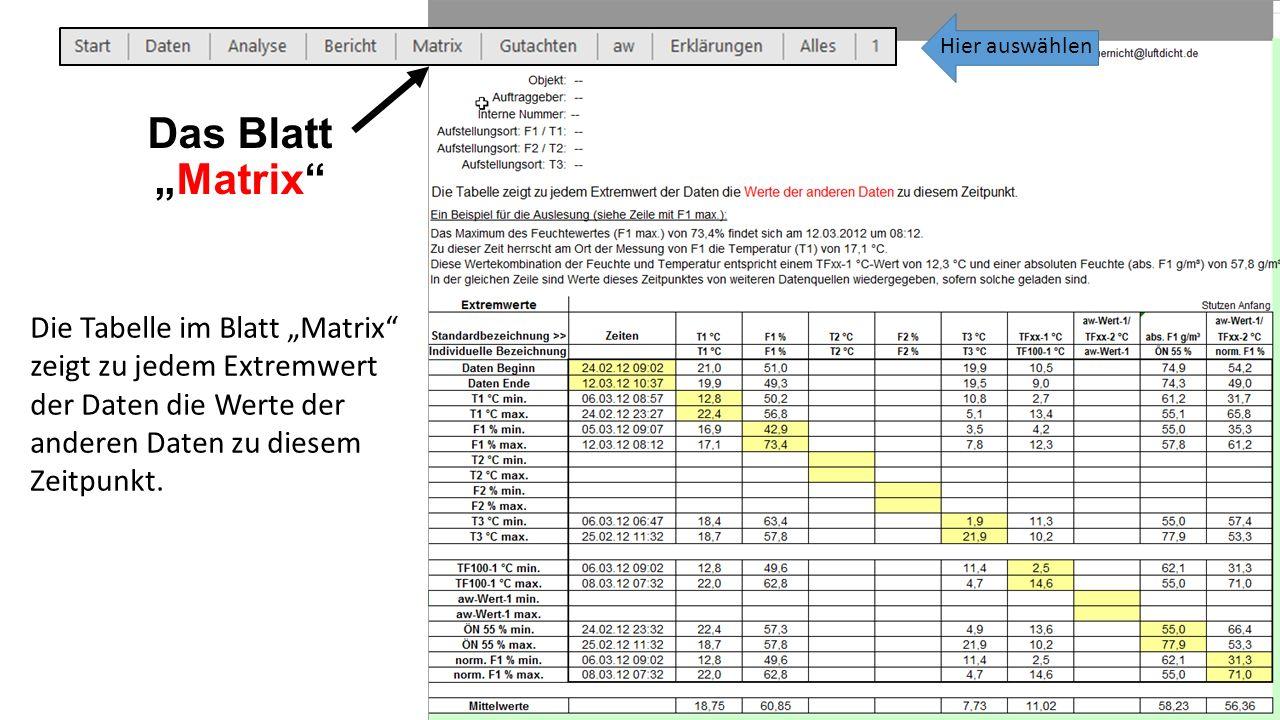"""Die Tabelle im Blatt """"Matrix zeigt zu jedem Extremwert der Daten die Werte der anderen Daten zu diesem Zeitpunkt."""