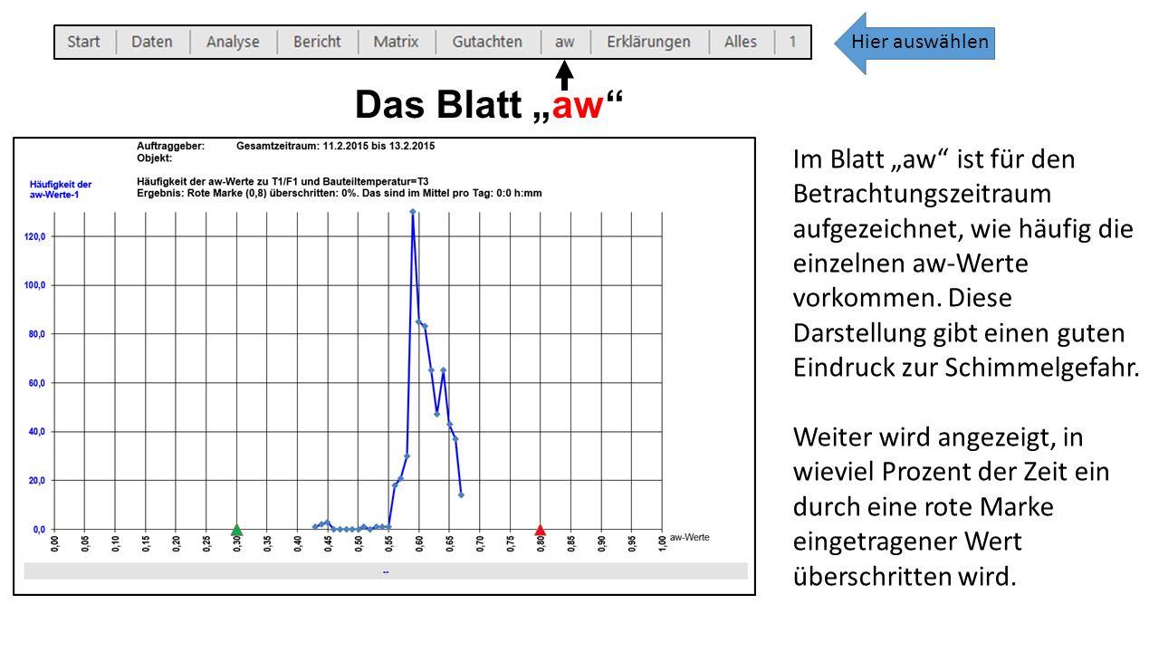 """Das Blatt """"aw Im Blatt """"aw ist für den Betrachtungszeitraum aufgezeichnet, wie häufig die einzelnen aw-Werte vorkommen."""