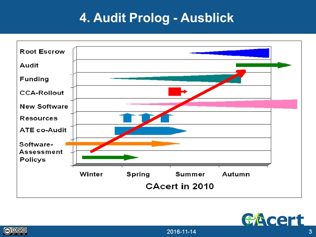 Audit Prolog - Ausblick