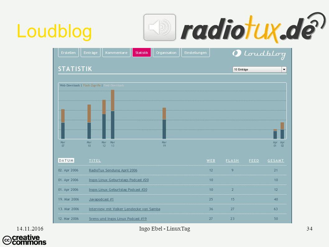 14.11.2016Ingo Ebel - LinuxTag34 Loudblog