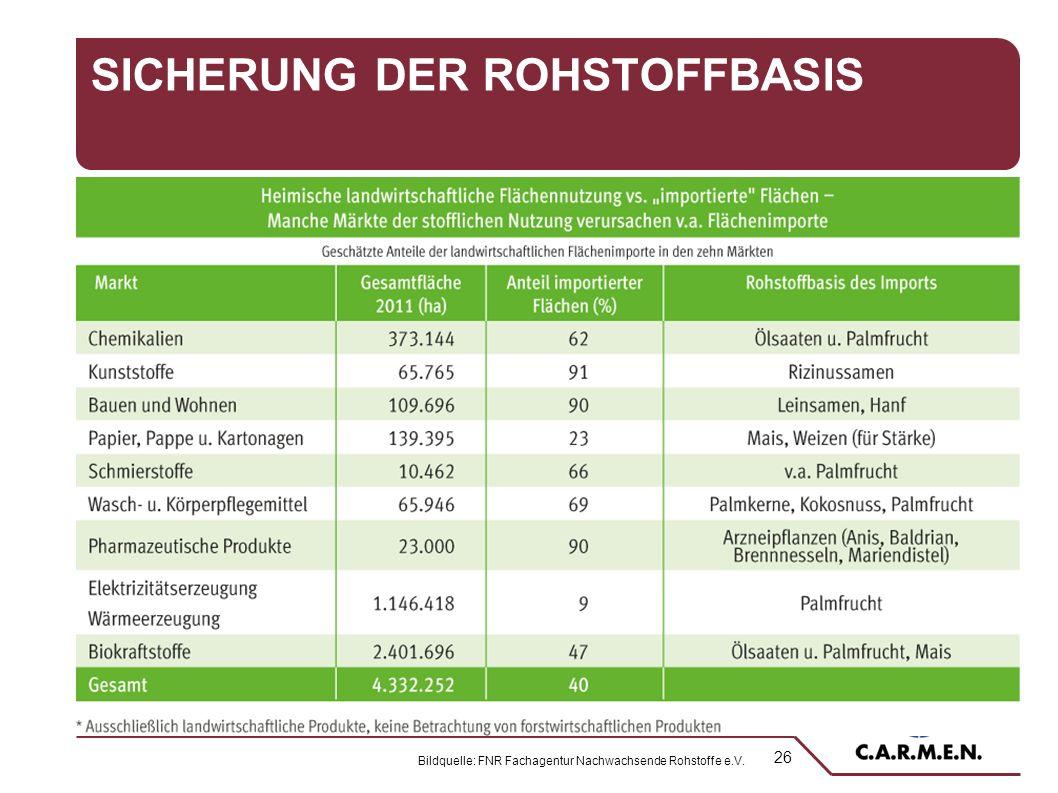 26 SICHERUNG DER ROHSTOFFBASIS Bildquelle: FNR Fachagentur Nachwachsende Rohstoffe e.V.