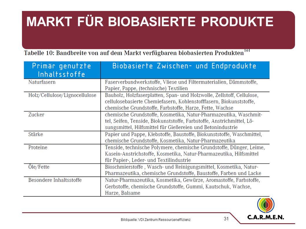 31 MARKT FÜR BIOBASIERTE PRODUKTE Bildquelle: VDI Zentrum Ressourceneffizienz