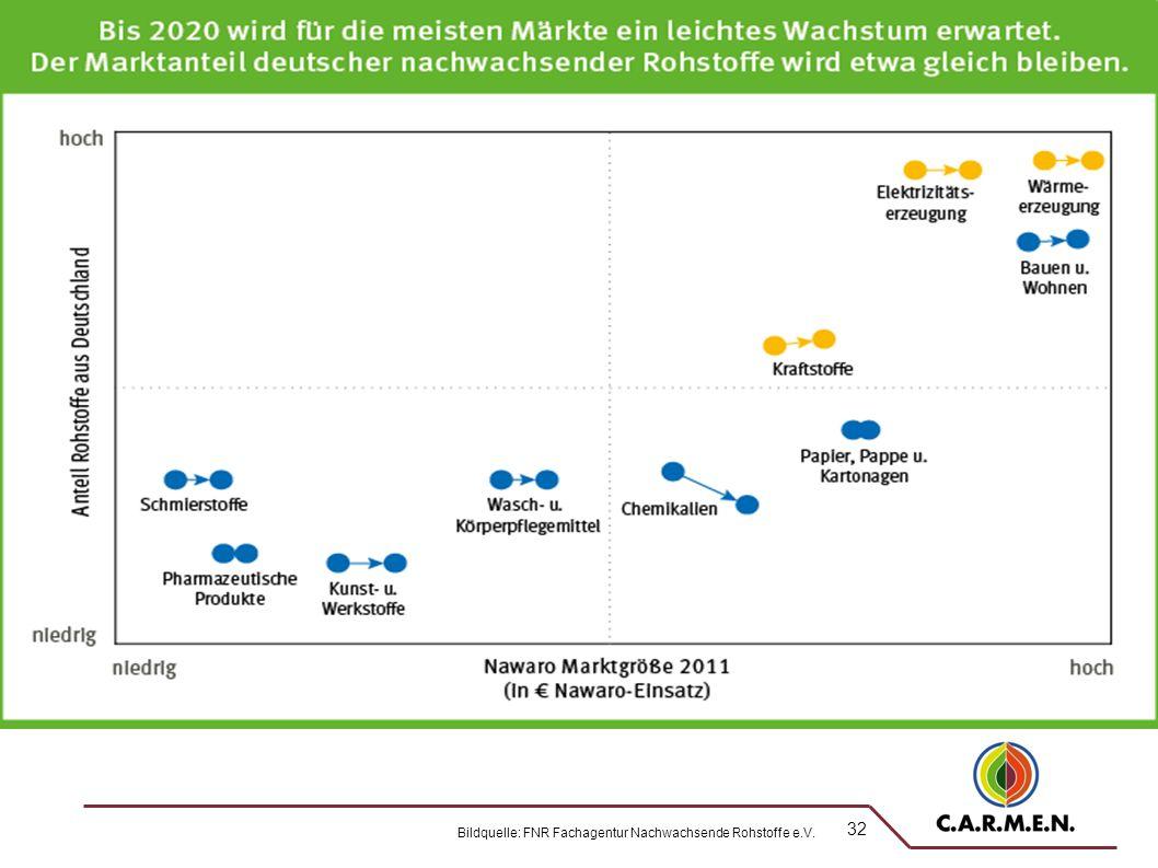 32 MARKTANTEILE NACHWACHSENDER ROHSTOFFE AUS DEUTSCHLAND 2011 Bildquelle: FNR Fachagentur Nachwachsende Rohstoffe e.V.
