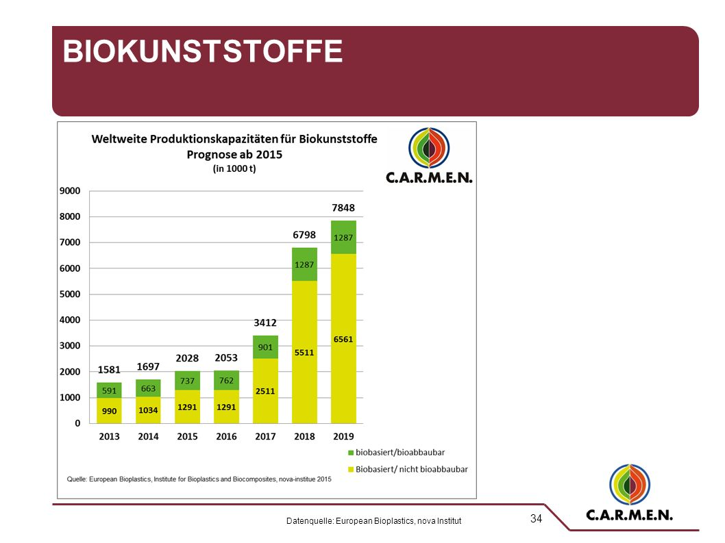 34 BIOKUNSTSTOFFE Datenquelle: European Bioplastics, nova Institut