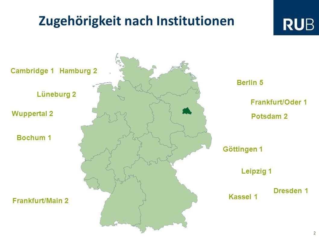 2 Zugehörigkeit nach Institutionen Berlin 5 Wuppertal 2 Frankfurt/Oder 1 Potsdam 2 Lüneburg 2 Hamburg 2 Bochum 1 Frankfurt/Main 2 Göttingen 1 Cambridge 1 Kassel 1 Leipzig 1 Dresden 1