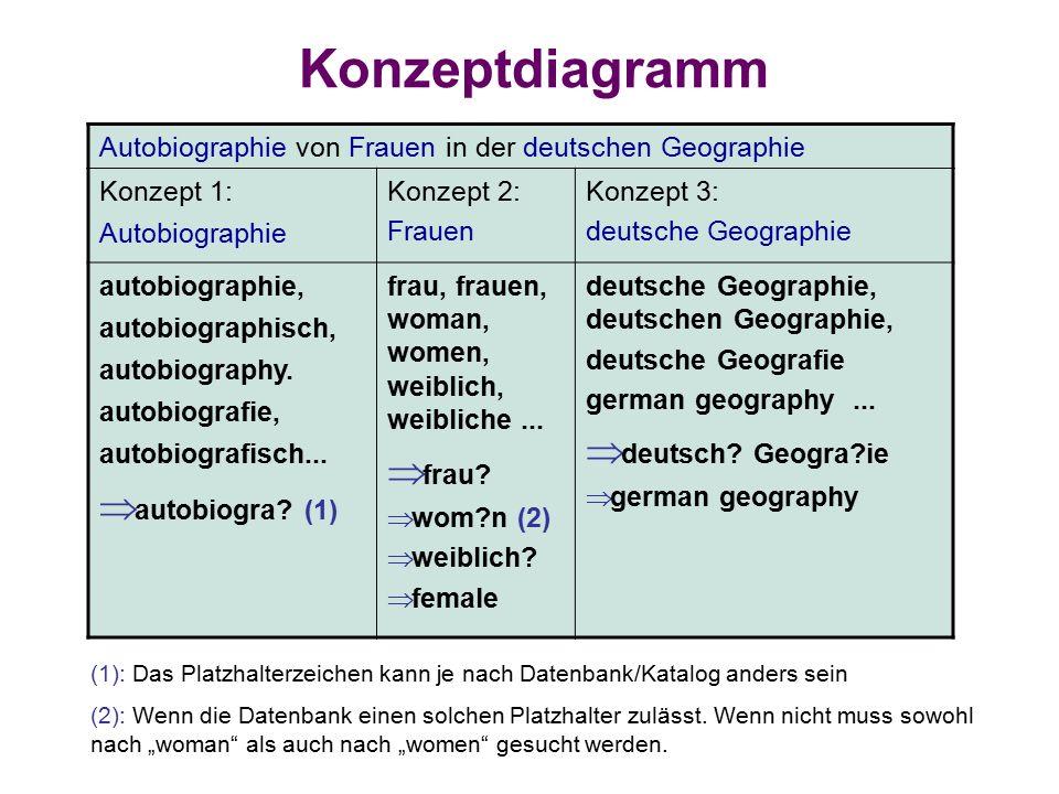 Konzeptdiagramm Autobiographie von Frauen in der deutschen Geographie Konzept 1: Autobiographie Konzept 2: Frauen Konzept 3: deutsche Geographie autobiographie, autobiographisch, autobiography.