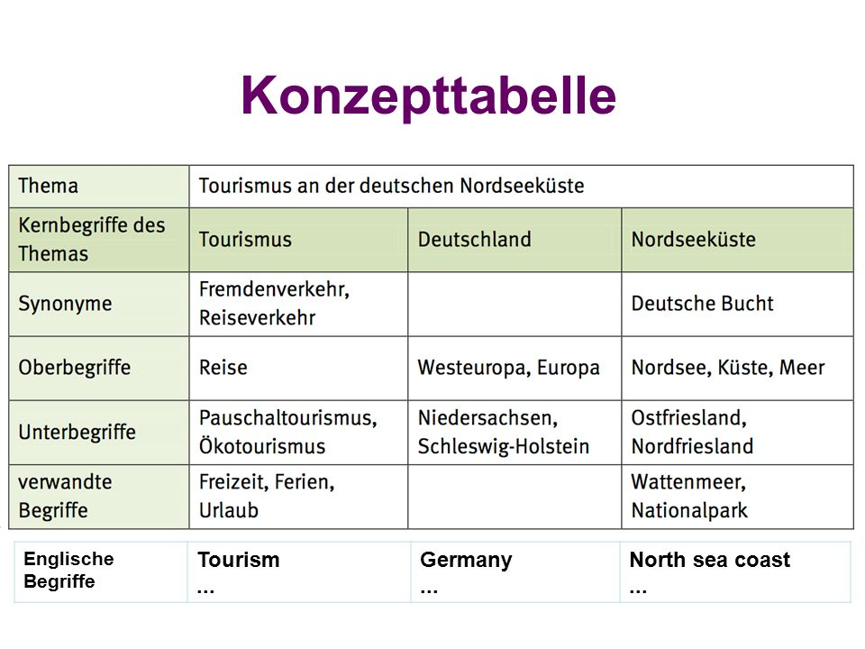 Konzepttabelle Englische Begriffe Tourism... Germany... North sea coast...