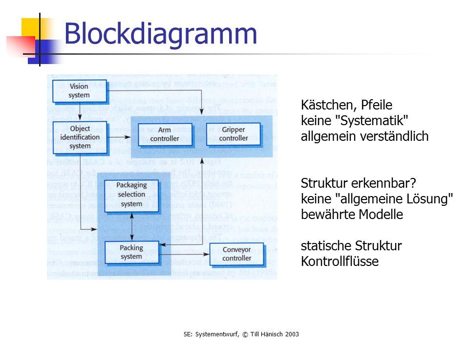 SE: Systementwurf, © Till Hänisch 2003 Blockdiagramm Kästchen, Pfeile keine Systematik allgemein verständlich Struktur erkennbar.