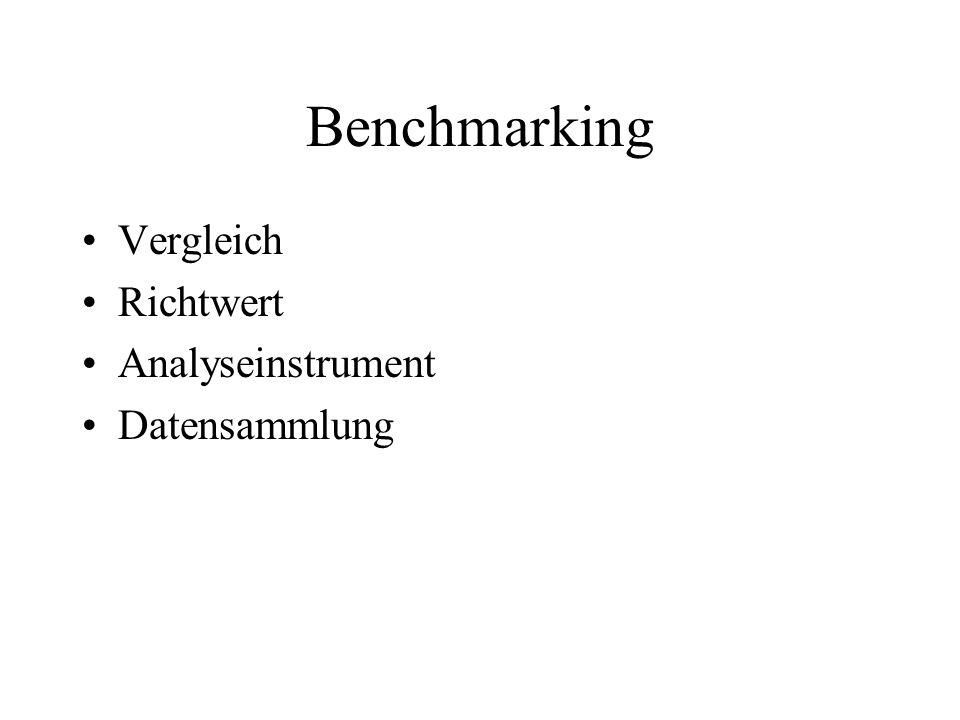 Benchmarking Vergleich Richtwert Analyseinstrument Datensammlung