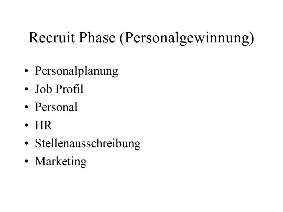 Recruit Phase (Personalgewinnung) Personalplanung Job Profil Personal HR Stellenausschreibung Marketing