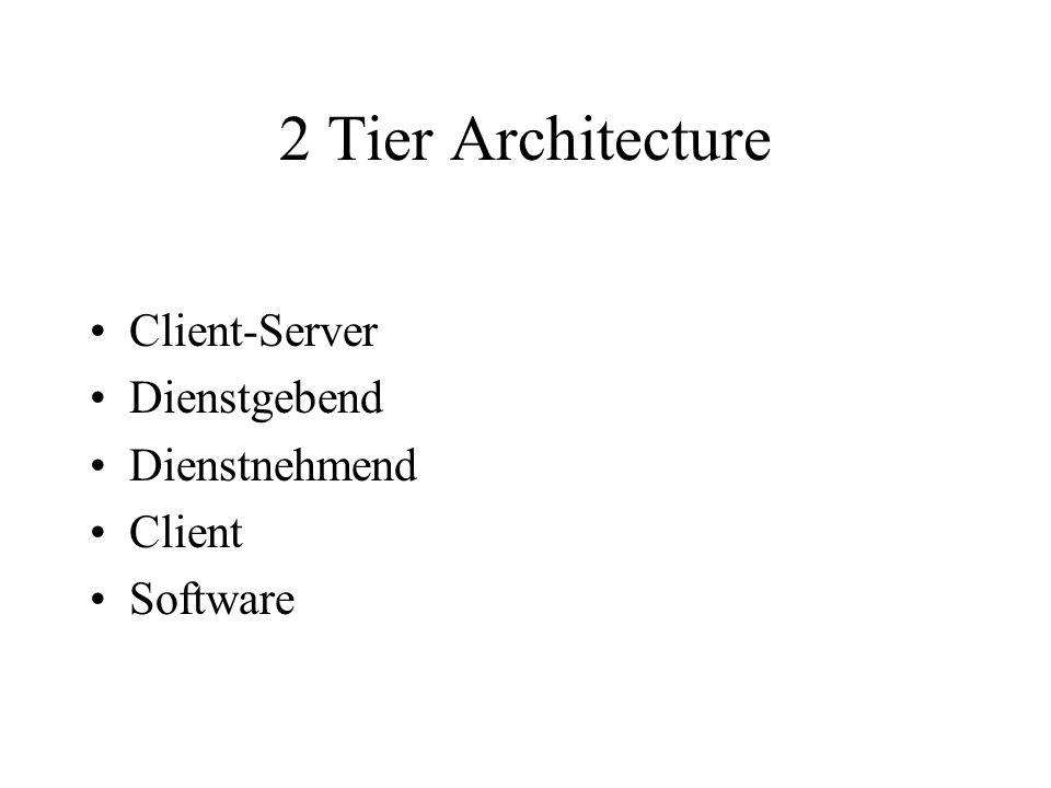 2 Tier Architecture Client-Server Dienstgebend Dienstnehmend Client Software