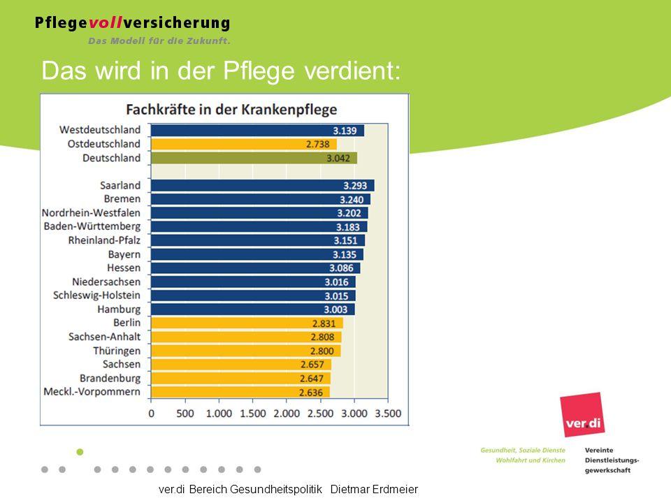 ver.di Bereich Gesundheitspolitik Dietmar Erdmeier Das wird in der Pflege verdient: