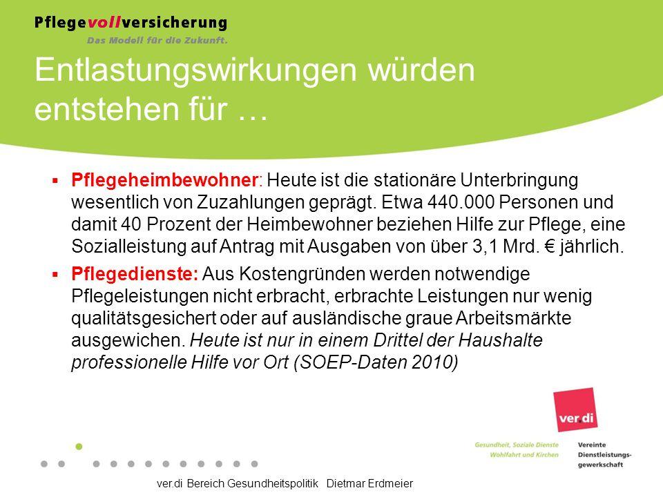 ver.di Bereich Gesundheitspolitik Dietmar Erdmeier Entlastungswirkungen würden entstehen für …  Pflegeheimbewohner: Heute ist die stationäre Unterbringung wesentlich von Zuzahlungen geprägt.