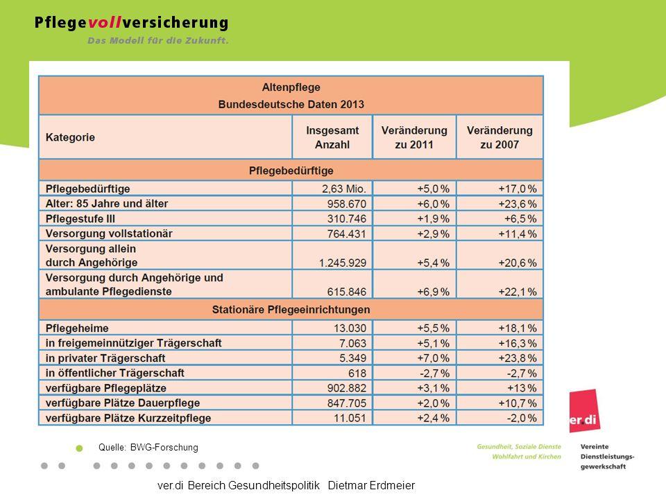 ver.di Bereich Gesundheitspolitik Dietmar Erdmeier Quelle: BWG-Forschung