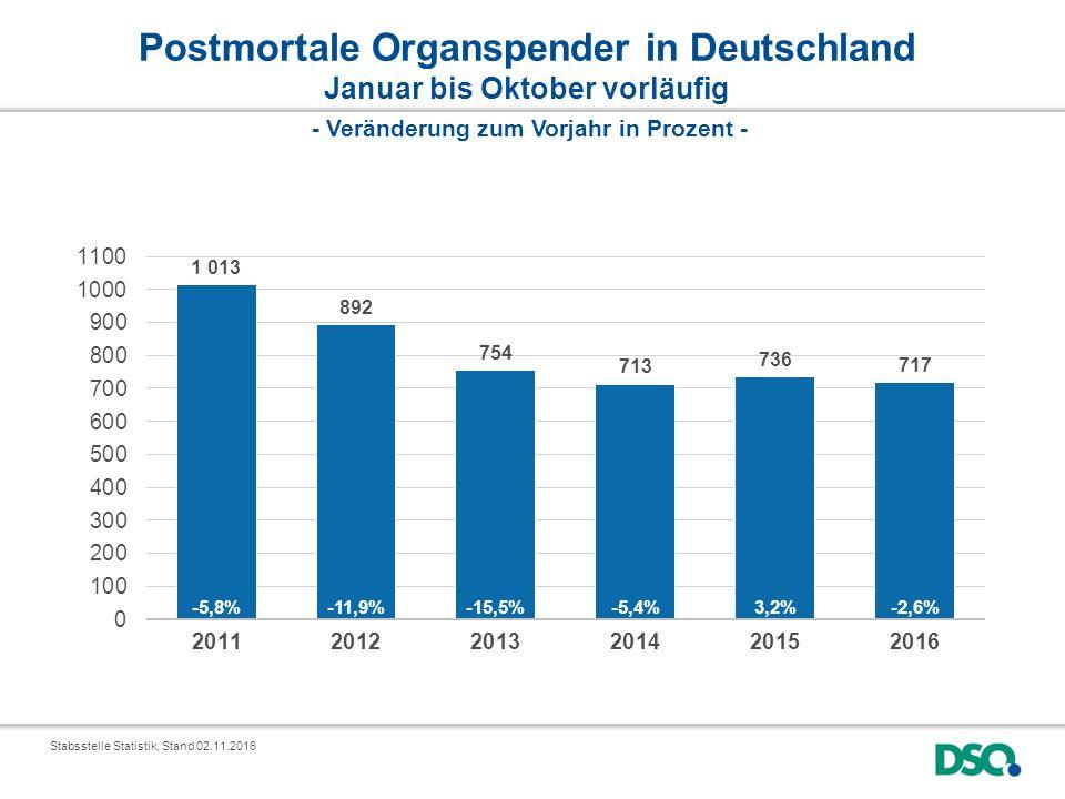Postmortale Organspender in Deutschland Januar bis Oktober vorläufig Stabsstelle Statistik, Stand 02.11.2016 - Veränderung zum Vorjahr in Prozent -