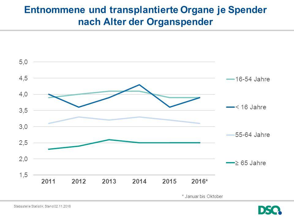Entnommene und transplantierte Organe je Spender nach Alter der Organspender * Januar bis Oktober Stabsstelle Statistik, Stand 02.11.2016