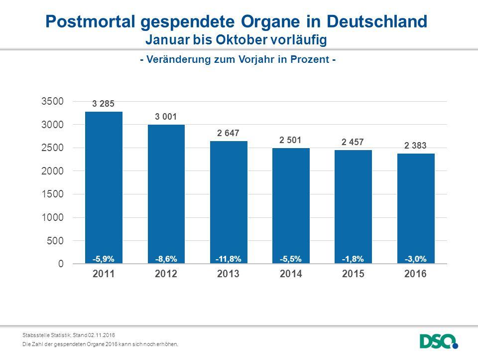 Postmortal gespendete Organe in Deutschland Januar bis Oktober vorläufig Stabsstelle Statistik, Stand 02.11.2016 - Veränderung zum Vorjahr in Prozent - Die Zahl der gespendeten Organe 2016 kann sich noch erhöhen.