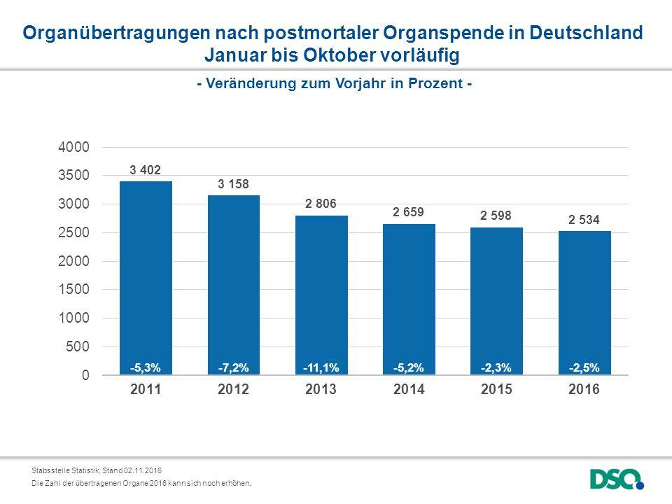 Organübertragungen nach postmortaler Organspende in Deutschland Januar bis Oktober vorläufig Stabsstelle Statistik, Stand 02.11.2016 - Veränderung zum Vorjahr in Prozent - Die Zahl der übertragenen Organe 2016 kann sich noch erhöhen.