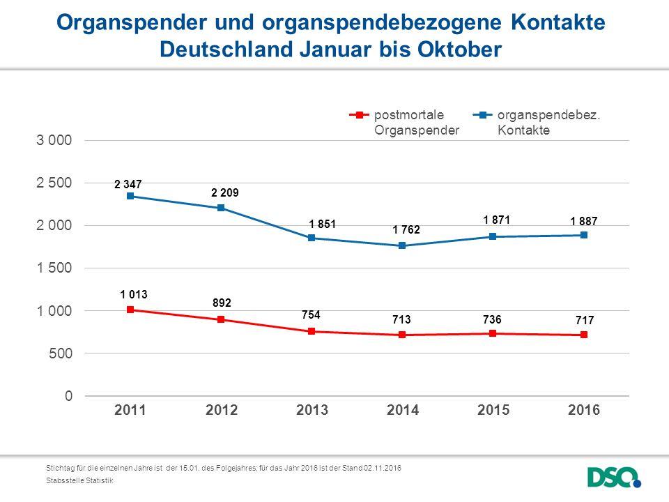 Organspender und organspendebezogene Kontakte Deutschland Januar bis Oktober Stichtag für die einzelnen Jahre ist der 15.01.