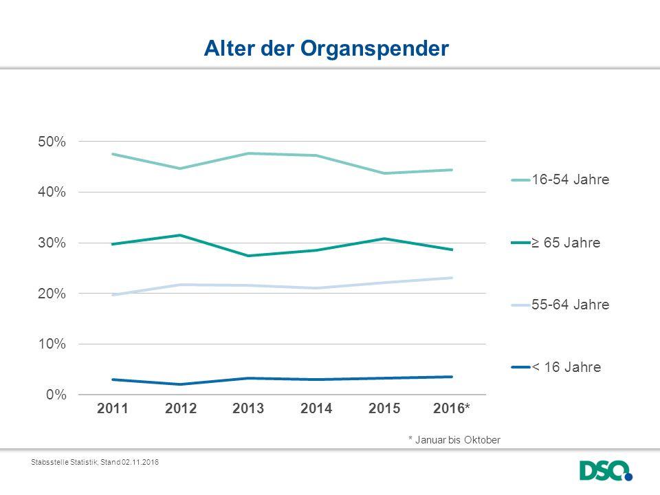 Alter der Organspender * Januar bis Oktober Stabsstelle Statistik, Stand 02.11.2016