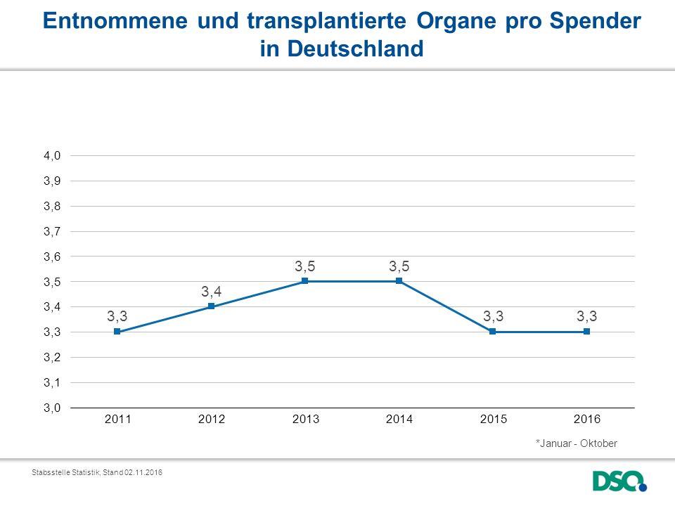 Entnommene und transplantierte Organe pro Spender in Deutschland *Januar - Oktober