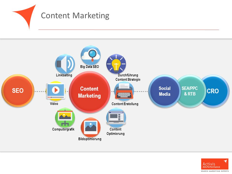 Content Marketing …………………………………………………………………………… SEO CRO SEA/PPC & RTB Social Media Social Media Big Data SEO Linkbaiting Content Erstellung Content Optimierung Bildoptimierung Computergrafik Video Content Marketing Durchführung Content Strategie