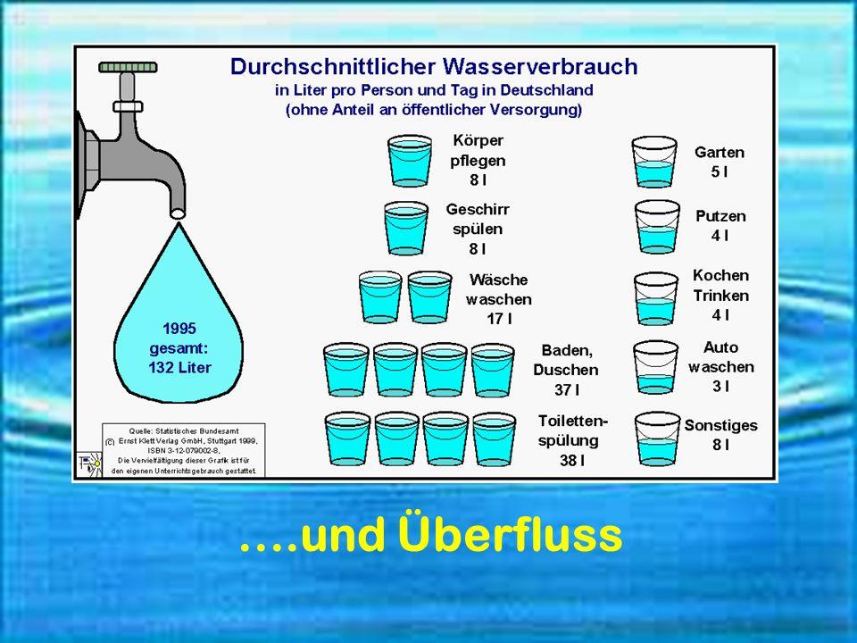 Der weltweite Umgang mit Wasser ist gekennzeichnet durch Mangel.........