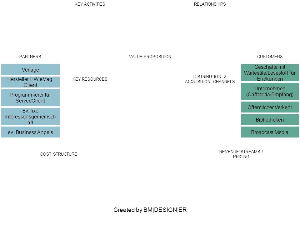 Created by BM|DESIGN|ER PARTNERS Verlage Hersteller HW eMag- Client Programmierer für Server/Client Ev.