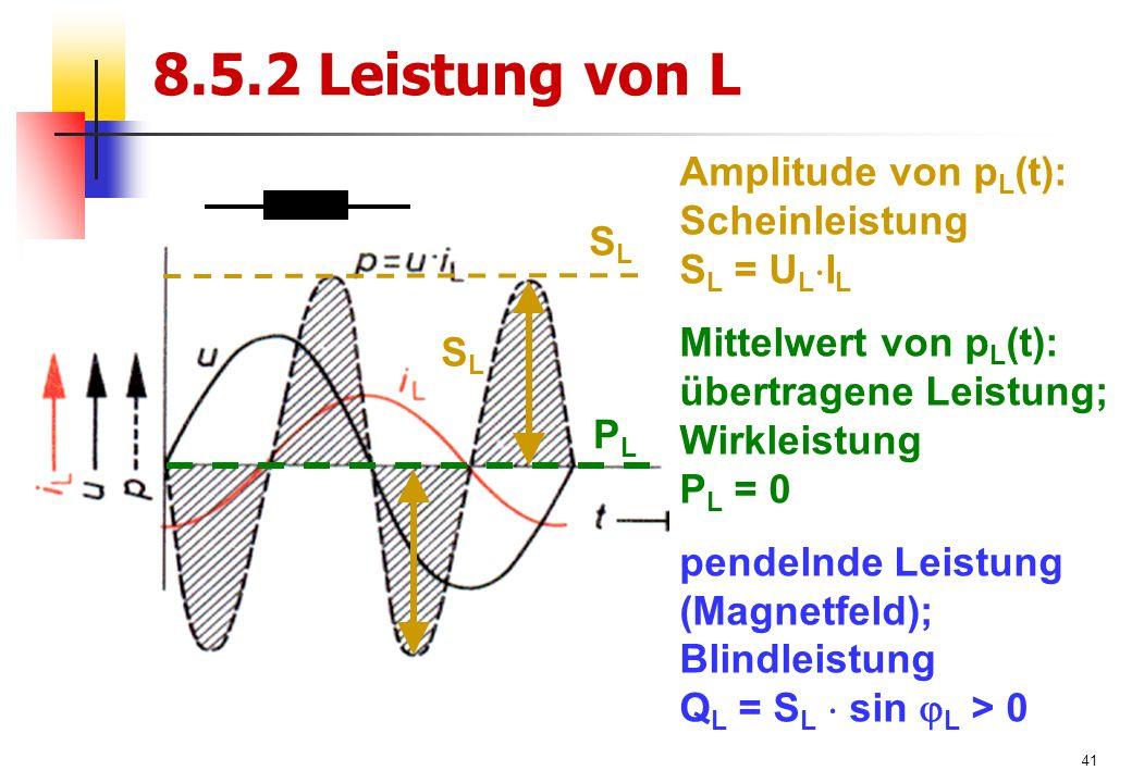 41 8.5.2 Leistung von L PLPL SLSL Amplitude von p L (t): Scheinleistung S L = U L  I L Mittelwert von p L (t): übertragene Leistung; Wirkleistung P L = 0 pendelnde Leistung (Magnetfeld); Blindleistung Q L = S L  sin  L > 0 SLSL