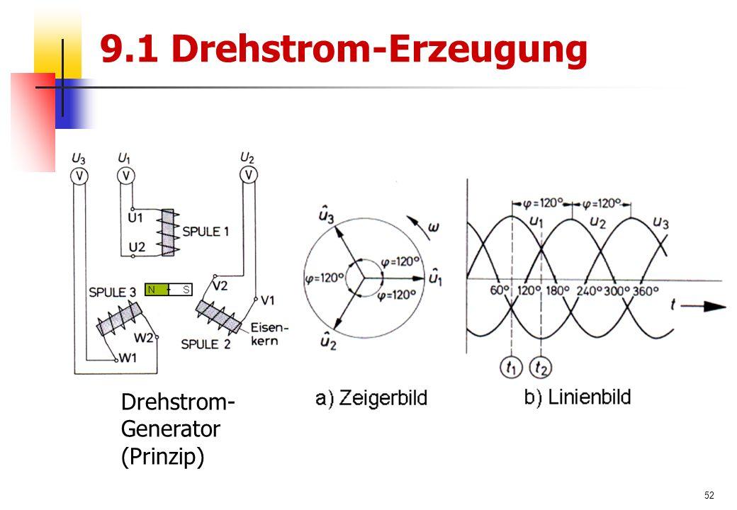 52 9.1 Drehstrom-Erzeugung Drehstrom- Generator (Prinzip)