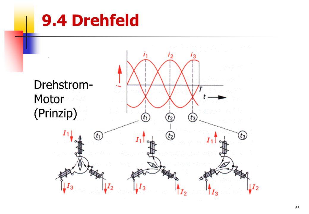 63 9.4 Drehfeld Drehstrom- Motor (Prinzip)