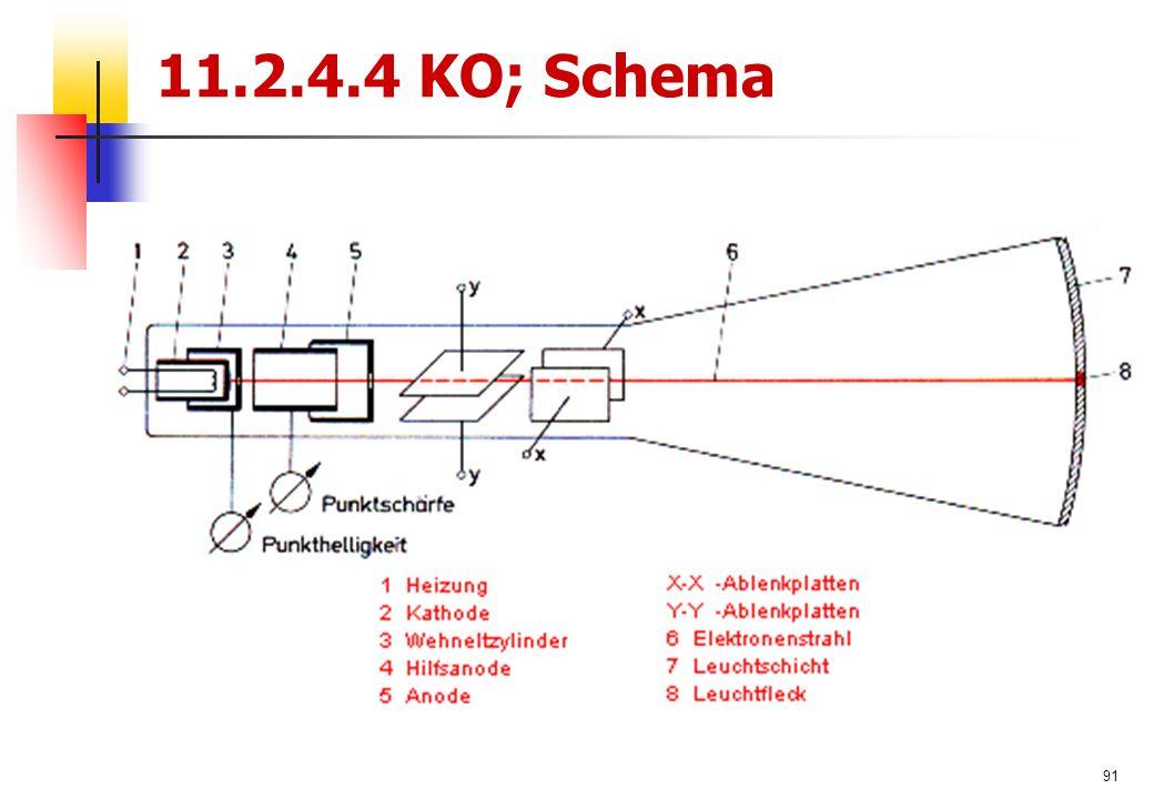 91 11.2.4.4 KO; Schema
