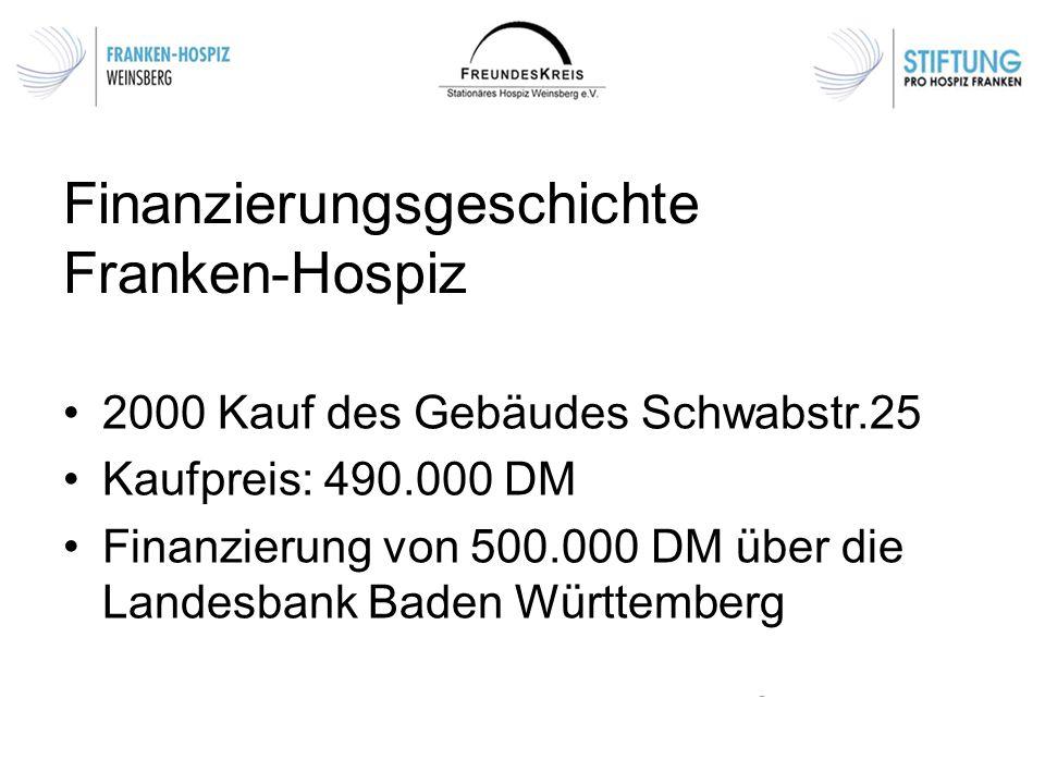 Finanzierungsgeschichte Franken-Hospiz 2000 Kauf des Gebäudes Schwabstr.25 Kaufpreis: 490.000 DM Finanzierung von 500.000 DM über die Landesbank Baden Württemberg