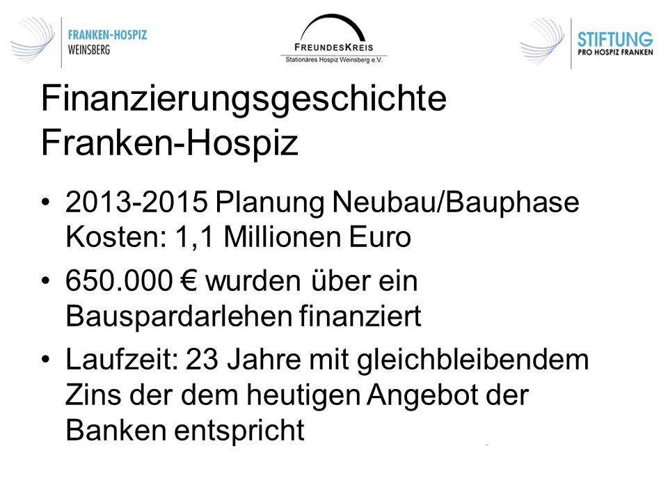Finanzierungsgeschichte Franken-Hospiz 2013-2015 Planung Neubau/Bauphase Kosten: 1,1 Millionen Euro 650.000 € wurden über ein Bauspardarlehen finanziert Laufzeit: 23 Jahre mit gleichbleibendem Zins der dem heutigen Angebot der Banken entspricht