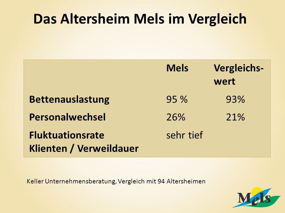 Das Altersheim Mels im Vergleich MelsVergleichs- wert Bettenauslastung95 %93% Personalwechsel26%21% Fluktuationsrate sehr tief Klienten / Verweildauer Keller Unternehmensberatung, Vergleich mit 94 Altersheimen