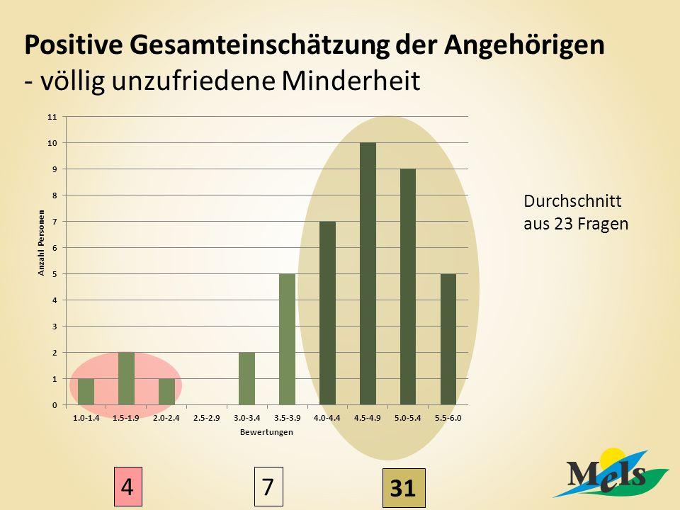 Positive Gesamteinschätzung der Angehörigen - völlig unzufriedene Minderheit Durchschnitt aus 23 Fragen 4 7 31