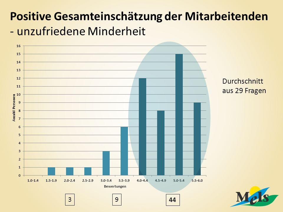 Positive Gesamteinschätzung der Mitarbeitenden - unzufriedene Minderheit Durchschnitt aus 29 Fragen 39 44