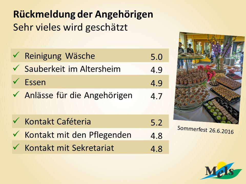 Rückmeldung der Angehörigen Sehr vieles wird geschätzt Reinigung Wäsche Sauberkeit im Altersheim Essen Anlässe für die Angehörigen Kontakt Caféteria Kontakt mit den Pflegenden Kontakt mit Sekretariat 5.0 4.9 4.7 5.2 4.8 Sommerfest 26.6.2016