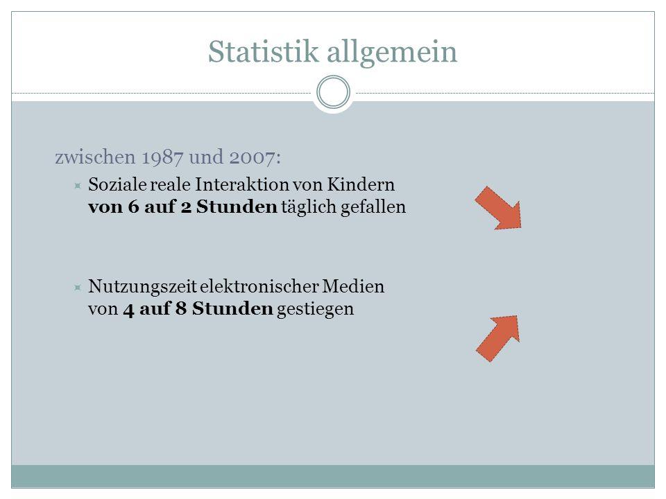 Statistik allgemein zwischen 1987 und 2007:  Soziale reale Interaktion von Kindern von 6 auf 2 Stunden täglich gefallen  Nutzungszeit elektronischer Medien von 4 auf 8 Stunden gestiegen