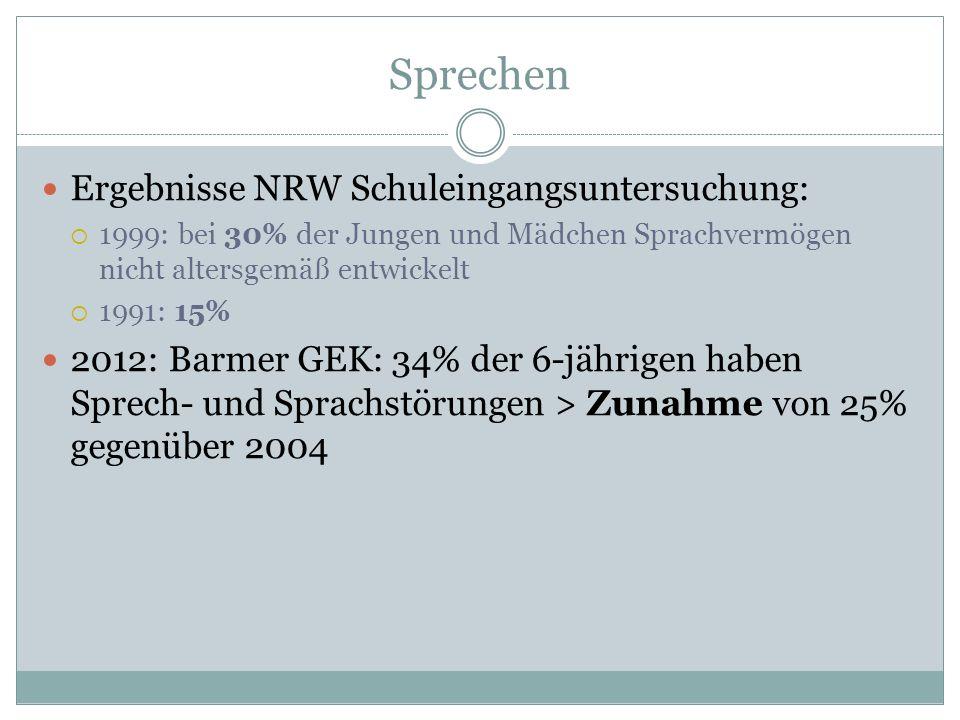 Sprechen Ergebnisse NRW Schuleingangsuntersuchung:  1999: bei 30% der Jungen und Mädchen Sprachvermögen nicht altersgemäß entwickelt  1991: 15% 2012: Barmer GEK: 34% der 6-jährigen haben Sprech- und Sprachstörungen > Zunahme von 25% gegenüber 2004